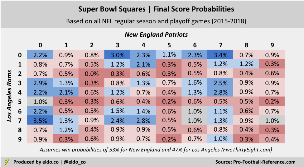 Super Bowl Squares Odds for 2019